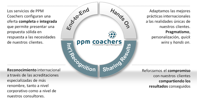 PPM Coachers